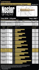 7 Wsm Ballistics Chart 7mm Winchester Short Magnum Load Data Nosler