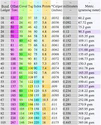 Gsm Conversion Chart Paper Weight Conversion Chart Www Bedowntowndaytona Com