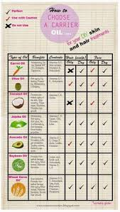 carrier oils for hair. carrier oil chart for your diy skin and hair treat...: #carrieroil oils