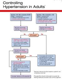 Hypertension Treatment Flowchart Fills In For Missing Guideline