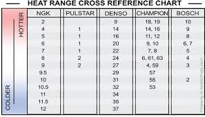 Ngk Spark Plug Code Chart Ngk Laser Iridium Spark Plugs Ilzkr7d8