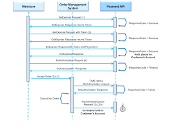 Paypal Flow Chart Paypal Processing