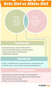 Keto Diet Vs Atkins Diet Whats The Difference Ruled Me