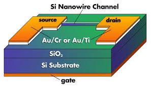 new design developed for silicon nanowire transistors nist a schematic diagram of the nist nanowire transistor