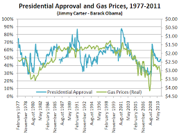 Gas Prices By President Chart What Fuels Presidential Approval Larry J Sabatos