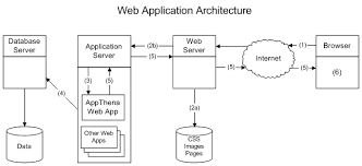 Web Applications Architectures 5 Web Application Architecture Resources For Studying
