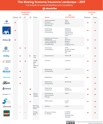 the sharing economy insurance landscape insurance for marketplaces r to r