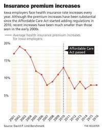 Rising Cost Doesnt Dissuade Employers From Offering Health Insurance