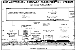 Australian Airspace Charts Airspace Safety Air Traffic Control And Airline Operations