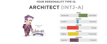 INTJ Personality (The Architect)