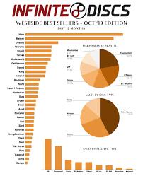 Dynamic Discs Flight Chart 2019 Westside Discs Best Sellers October 2019 Edition