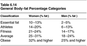 Body Fitness Chart Body Fat Loss Guidelines For Percentage Of Body Fat Loss