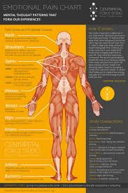 This Chart Shows You Where And Why Emotional Pain Becomes