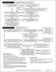Grapple Flow Chart 01 Dm Screen Rpg Pathfinder Rpg