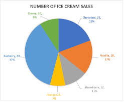 10 Pie Chart 10 Simple Steps On How To Make A Pie Chart In Excel Excel Wall