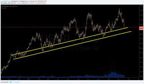 Premarket Trading Plan Thurs Oct 18 Oil Pti Ecyt Nflx