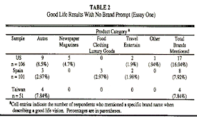 good life images and brand name associations evidence from asia  good life results with no brand prompt essay one