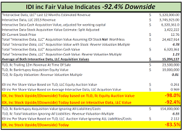 Idi Sell On Fraud Lawsuits Bankruptcy Tech Failure Pump
