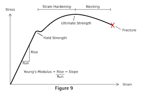Steps To Analyzing A Materials Properties From Its Stress