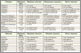 Daily Nutritional Requirements Chart Nutrition Chart