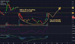 Weedmd Stock Chart Wmd Stock Price And Chart Tsxv Wmd Tradingview