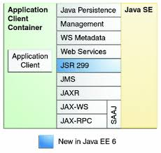 java ee  apis   the java ee  tutorialdiagram of java ee apis in the application client container