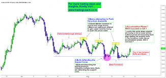 Mcx Crude Oil Chart Doerun Gin Company