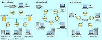 local area network diagram star wiring diagram for you • local area network computer technology britannica com rh britannica com wireless home network diagram wireless local area network diagram