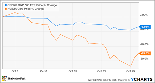 Why Nvidia Stock Lost 25 In October The Motley Fool