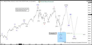 Xli Chart Industrial Etf Xli Set To Make New All Time Highs Stocks