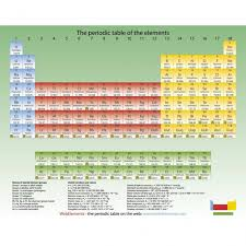 Periodic table mouse mat (green) – Periodic table shop