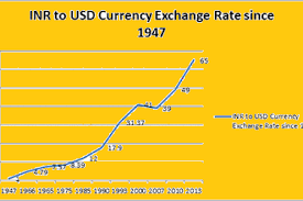 Historical Data Of Indian Rupee Vs Dollar Pdf 1947 To 2019
