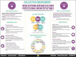 Informational Poster Sample Layout Collective Engagement Poster Conference Poster Template
