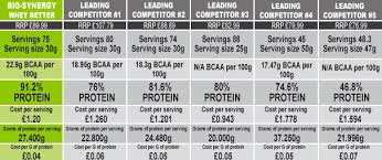 Protein Explained Why You Need It How To Use It Bio Synergy