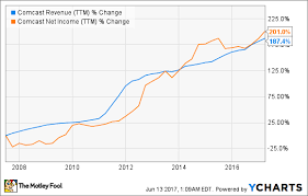 Comcasts History Of Rewarding Shareholders The Motley Fool