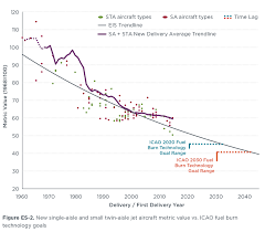 Fuel Consumption Comparison Chart Fuel Efficiency Trends For New Commercial Jet Aircraft 1960