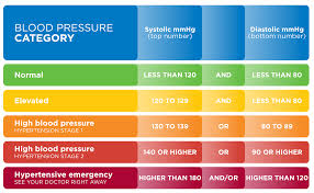 Stages Of Hypertension Chart Basic Knowledge You Should Know About Blood Pressure