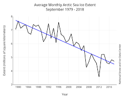 Global Sea Ice Chart Q A How Is Arctic Warming Linked To The Polar Vortex And