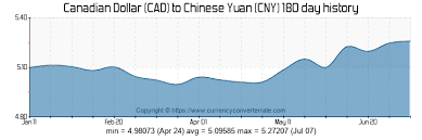 Cad To Rmb Chart 400 Cad To Cny Convert 400 Canadian Dollar To Chinese Yuan