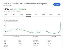 Stock analysis for amc entertainment holdings inc (amc:new york) including stock price, stock chart, company news, key statistics, fundamentals and company profile. Nhy4bo7kubszwm