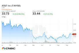 UBS Upgrades ATT To Buy 'Trading Near Alltime Low Valuations' Impressive AtT Stock Quote