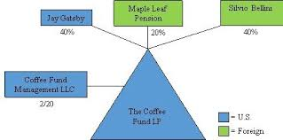 Structuring A U S Real Estate Fund A How To Guide For