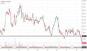 Lupin Chart Ideas And Forecasts On Lupin Ltd Nse Lupin Tradingview