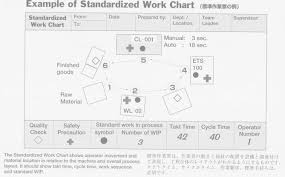 Work Chart Standardized Work Chart Japanese Gemba Kaizen Web