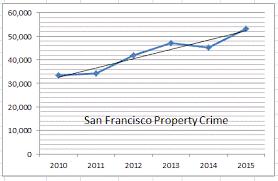 San Francisco Crime Reports