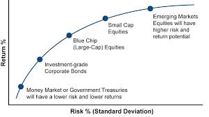 Risk Vs Return Chart Risk Return Tradeoffralphwakerly Com