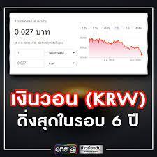 ข่าวช่องวัน - นักท่องเที่ยวเฮ! ค่าเงินวอนเกาหลี (KRW)...