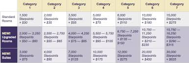 Spg Cash And Points Chart Starwood Cash Points Strategy Milevalue
