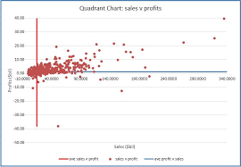 Excel Percentile Chart Quadrant Chart Excel With Excel Master