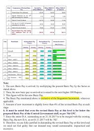 What Is The In Hand Salary Of A Subordinate Staff Peon Of
